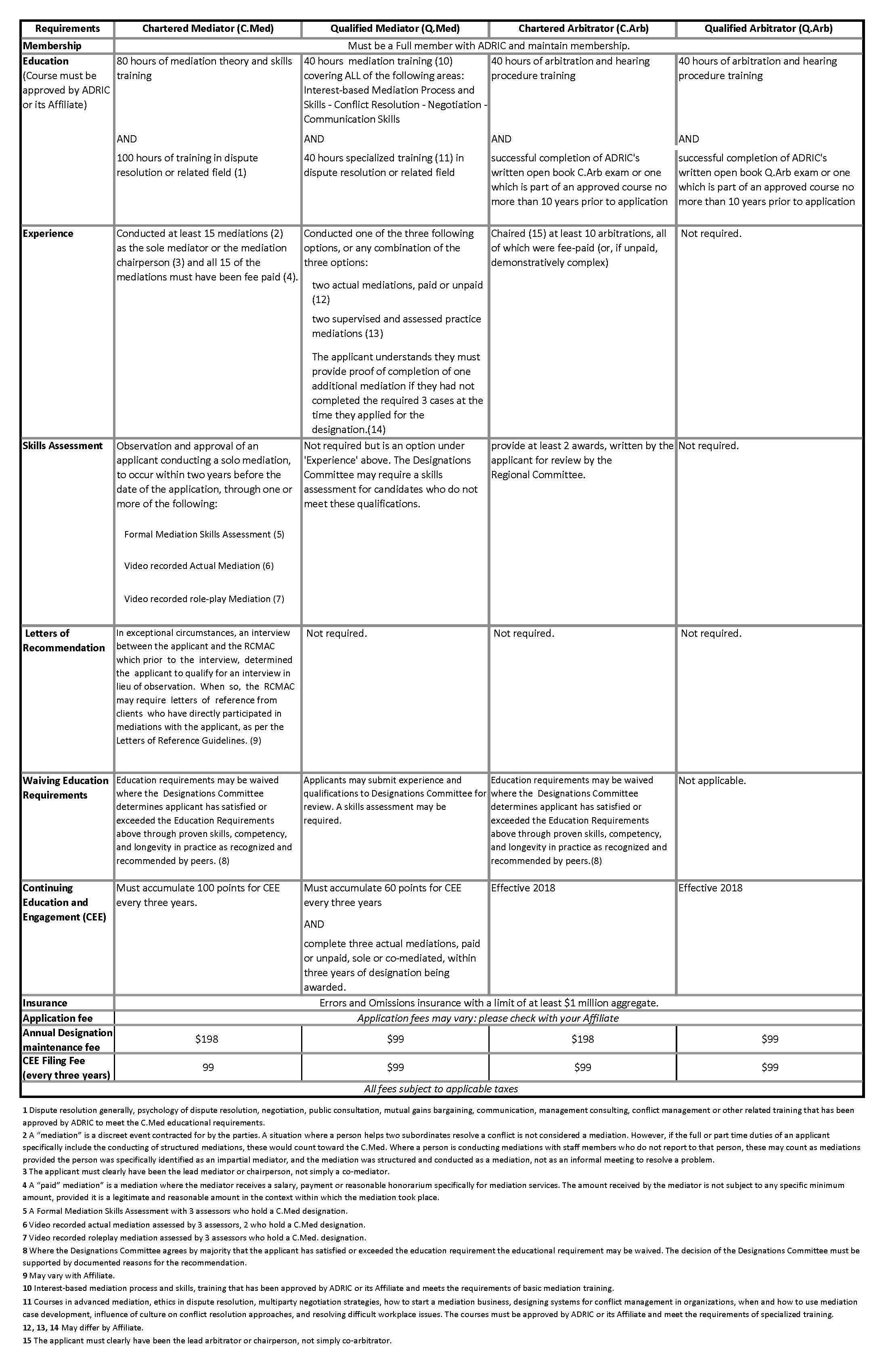 Professional Designations Adr Institute Of Canada