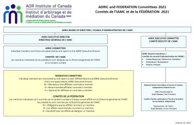 Committee Chart